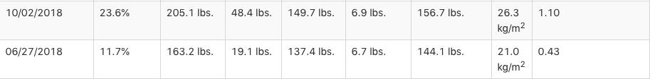 Fit to Fat DEXA Comparison 100218